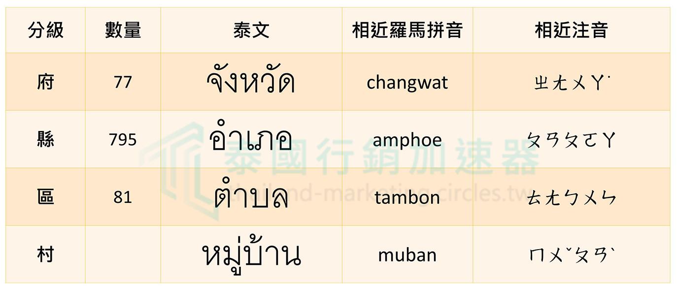 泰國府縣區村數量